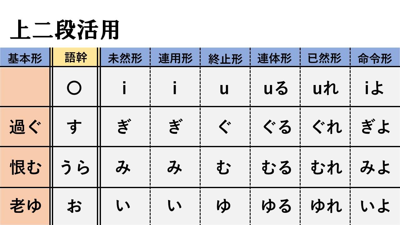 な ぎょ う へん かく 活用 古文 動詞(7)カ行変格活用 - 古典文法